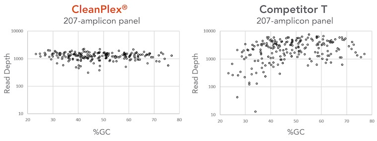 Comparison of Amplification Uniformity between CleanPlex and Ampliseq