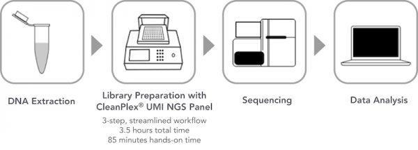 CleanPlex UMI Unique Molecular Barcode Workflow