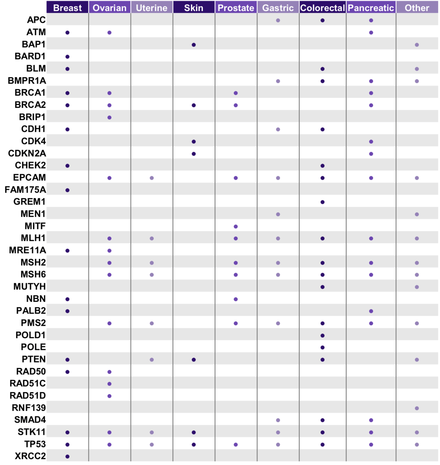 CleanPlex Hereditary Cancer NGS Amplicon Panel Gene List