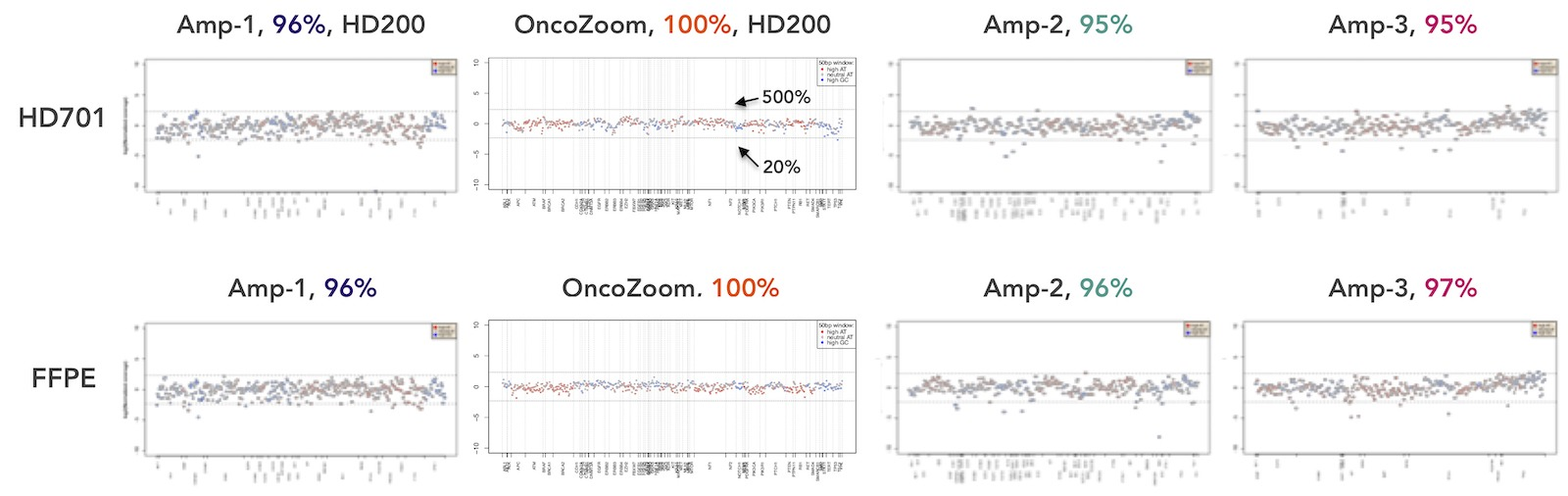 Tumor Profiling NGS Amplicon Sequencing Technology Comparison