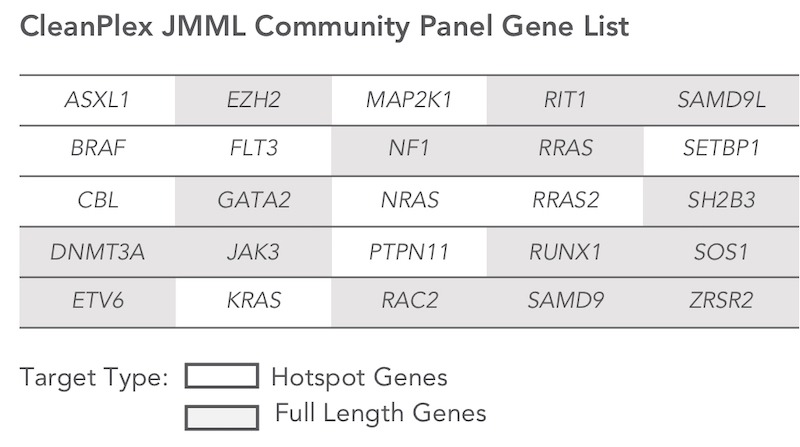jmml juvenile myelomonocytic leukemia Community Panel Gene List