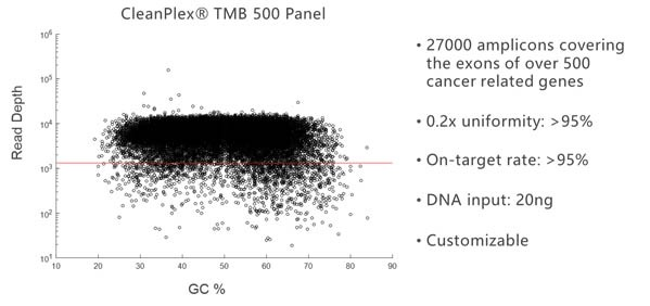 CleanPlex TMB Tumor Mutational Load Large Panel Amplification Uniformity