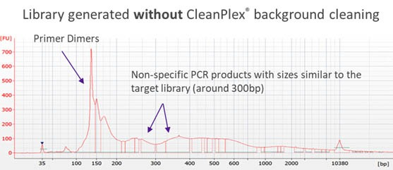 CleanPlex Library Trace without Background Cleaning