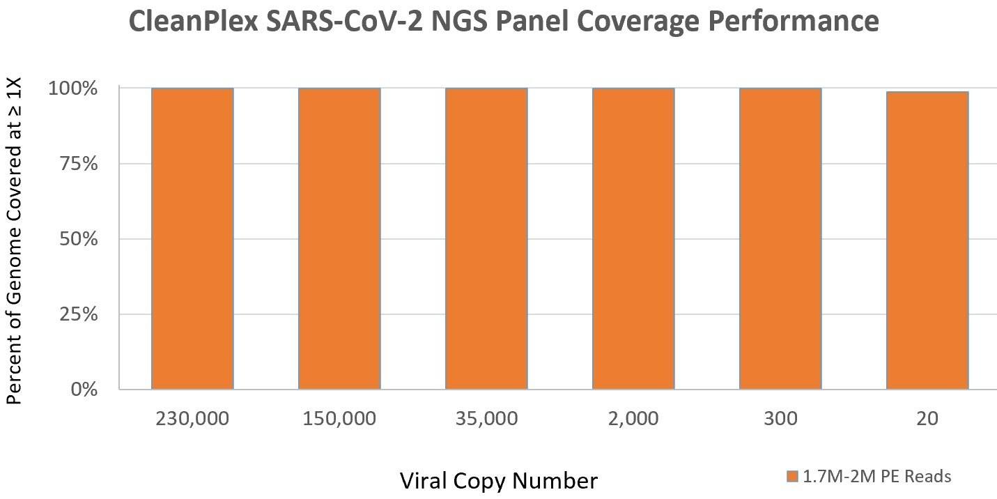 CleanPlex SARS-CoV-2 Panel Sensitivity for Low Virus Copy Number at 1.7M Reads