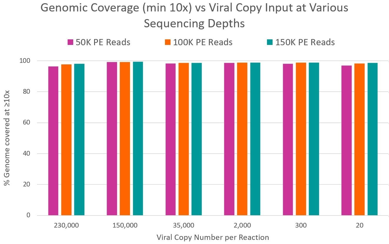 CleanPlex SARS-CoV-2 genome coverage vs viral copy number at different sequencing depths
