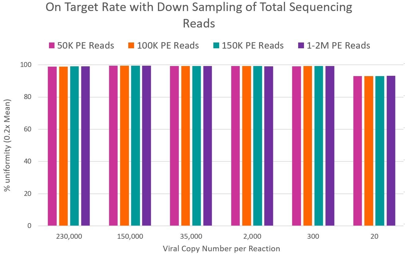 CleanPlex SARS-CoV-2 Panel on target rate after down sampling