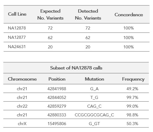 ACE2 TMPRSS2 concordance data