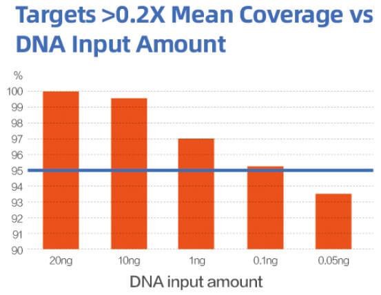 cleanplex_coverage_uniformity_under_different_DNA_input