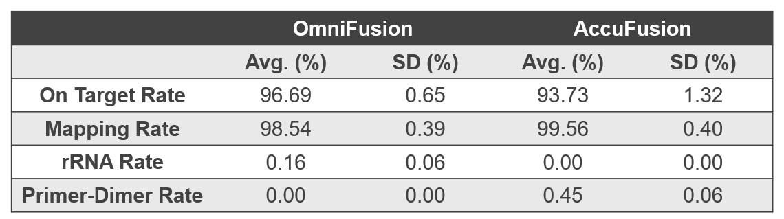 RNA Fusion Detection Sequencing Metrics