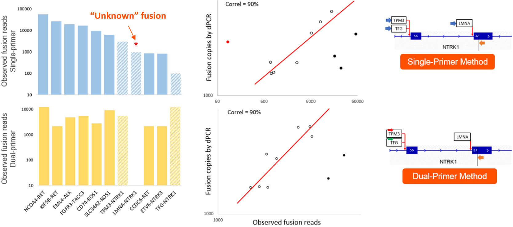 RNA fusion detection performance data with control samples