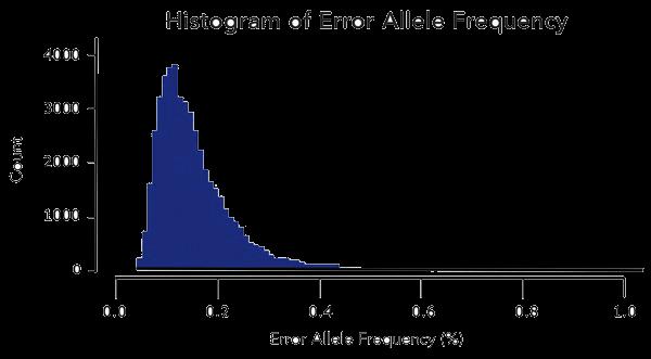 cleanplex amplicon sequencing error rate histogram