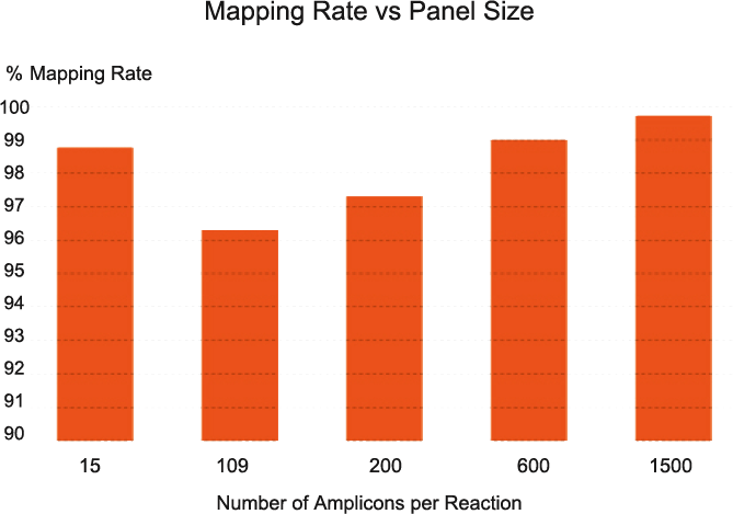 cleanplex amplicon sequencing mapping rate vs panel size