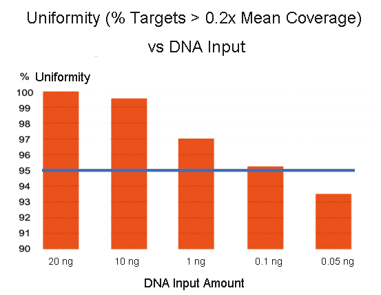 cleanplex amplicon sequencing uniformity vs panel sizeuniformity vs dna input