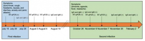 Timeline of a reinfection case