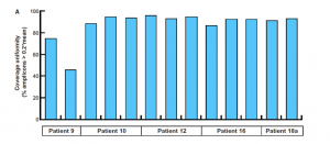 This plot shows the coverage uniformity (%amplicons > 0.2*mean) in each library prepared using ETCs from 5 selected patients.