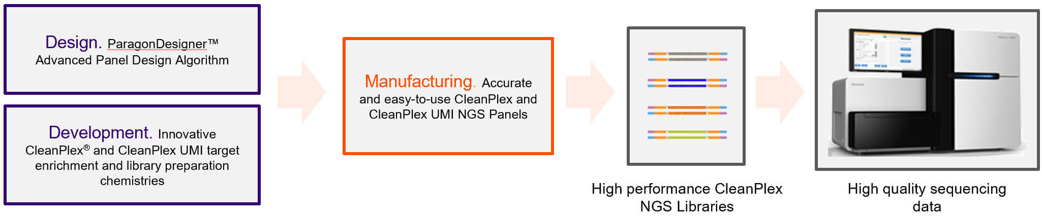 CleanPlex OEM solutions