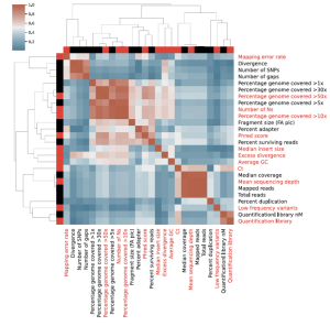 Correlation matrix of the 26 metrics collected from our sequencing workflow. A rational selection of non-redundant metrics was performed to select eleven representative metrics that cover all distinct aspects of the sequencing workflow (red labels).